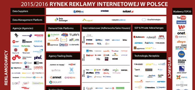 YieldRiser – we increase Publishers programmatic adrevenue – Polish ...