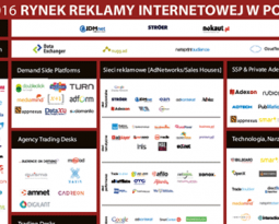 Polish display advertising ecosystem 2016 in a nutshell